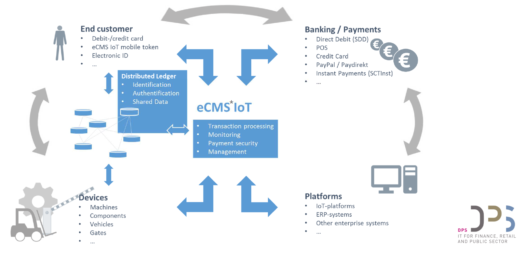 *eCMS is a product of the DPS Group to service self-service machines like ATMs
