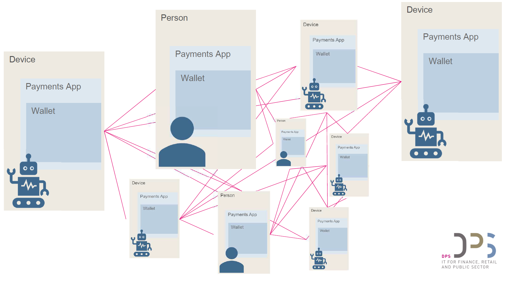 Token-based Machine Payments using Machine Wallets to store payment tokens